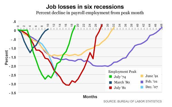 six-recessions