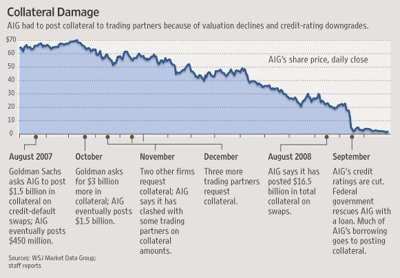 aig-collateral-damage1
